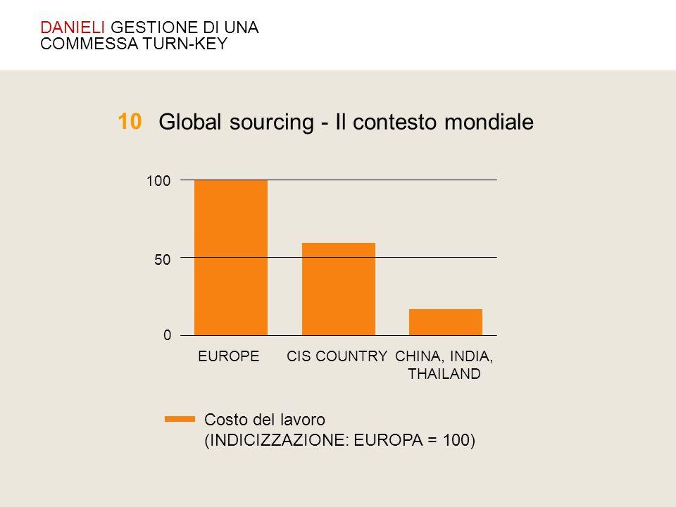 CHINA, INDIA, THAILAND CIS COUNTRYEUROPE 0 50 100 DANIELI GESTIONE DI UNA COMMESSA TURN-KEY Costo del lavoro (INDICIZZAZIONE: EUROPA = 100) Global sou