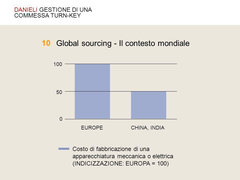 Global sourcing - Il contesto mondiale 10 Costo di fabbricazione di una apparecchiatura meccanica o elettrica (INDICIZZAZIONE: EUROPA = 100) CHINA, IN