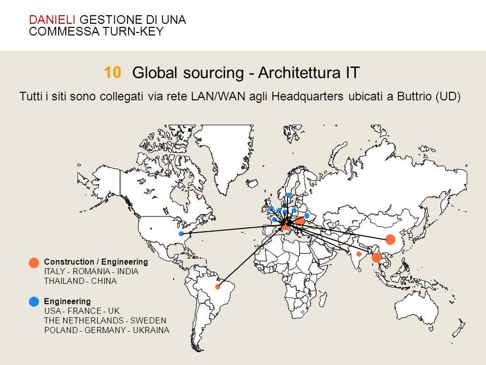 Construction / Engineering ITALY - ROMANIA - INDIA THAILAND - CHINA Engineering USA - FRANCE - UK THE NETHERLANDS - SWEDEN POLAND - GERMANY - UKRAINA