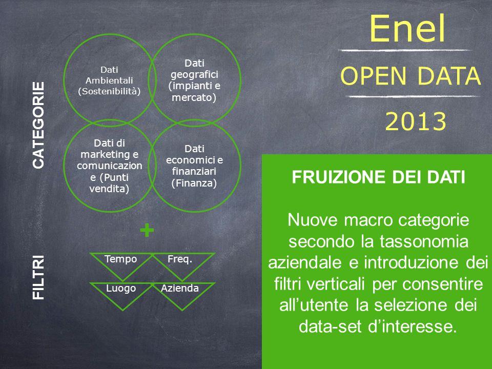206 Dataset organizzati in 4 macro categorie I dati sono stati pubblicati in formato CSV, XML, Excel e Google Fusion Tables Laccesso ai dati avviene attraverso la navigazione del sito data.enel.com OPEN DATA Enel 2012