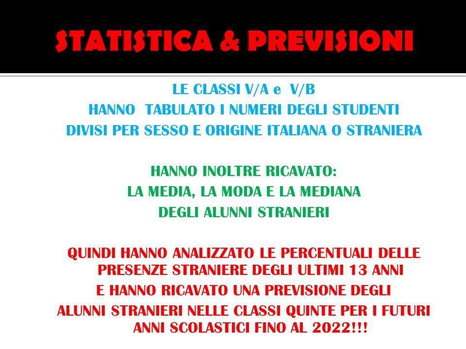 LE CLASSI V/A e V/B HANNO TABULATO I NUMERI DEGLI STUDENTI DIVISI PER SESSO E ORIGINE ITALIANA O STRANIERA HANNO INOLTRE RICAVATO: LA MEDIA, LA MODA E LA MEDIANA DEGLI ALUNNI STRANIERI QUINDI HANNO ANALIZZATO LE PERCENTUALI DELLE PRESENZE STRANIERE DEGLI ULTIMI 13 ANNI E HANNO RICAVATO UNA PREVISIONE DEGLI ALUNNI STRANIERI NELLE CLASSI QUINTE PER I FUTURI ANNI SCOLASTICI FINO AL 2022!!!