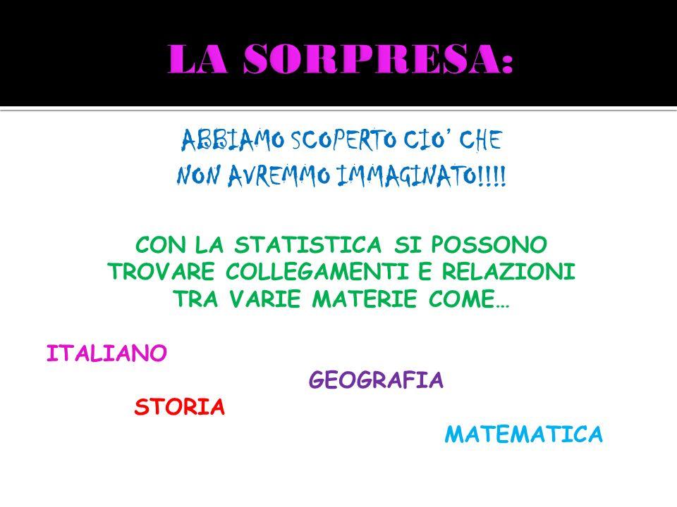 ABBIAMO SCOPERTO CIO CHE NON AVREMMO IMMAGINATO!!!! CON LA STATISTICA SI POSSONO TROVARE COLLEGAMENTI E RELAZIONI TRA VARIE MATERIE COME… ITALIANO GEO