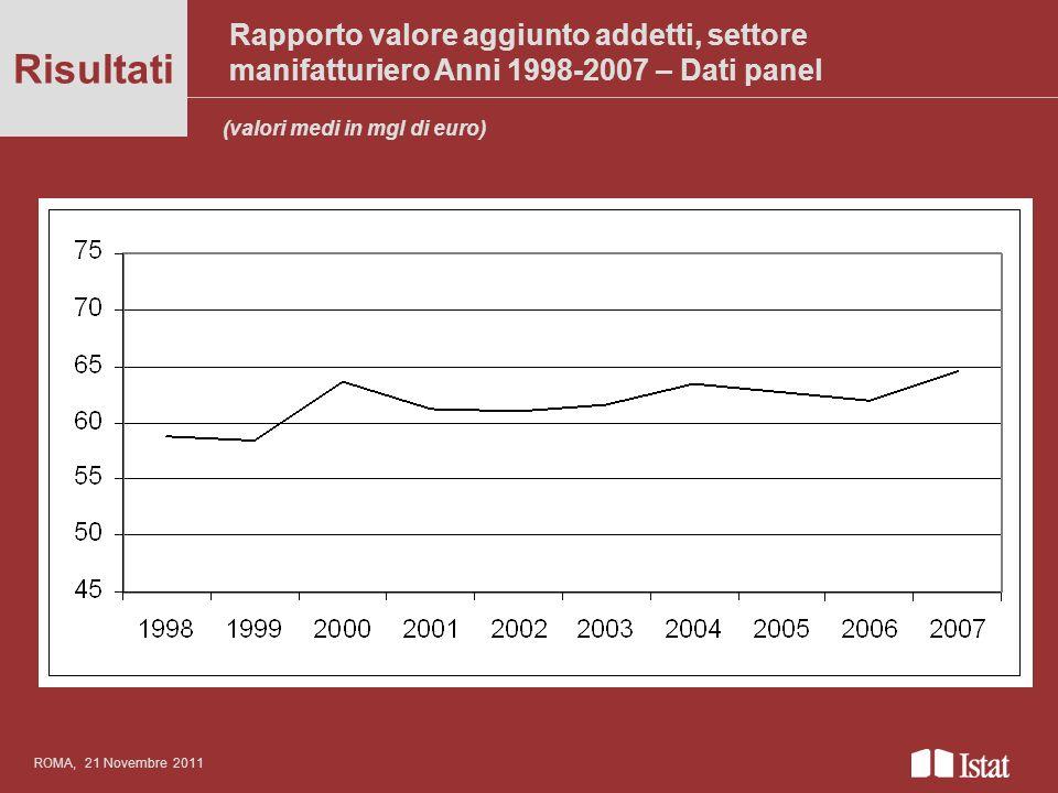 Rapporto valore aggiunto addetti, settore manifatturiero Anni 1998-2007 – Dati panel Titolo del convegno anche su più righe Risultati ROMA, 21 Novembr