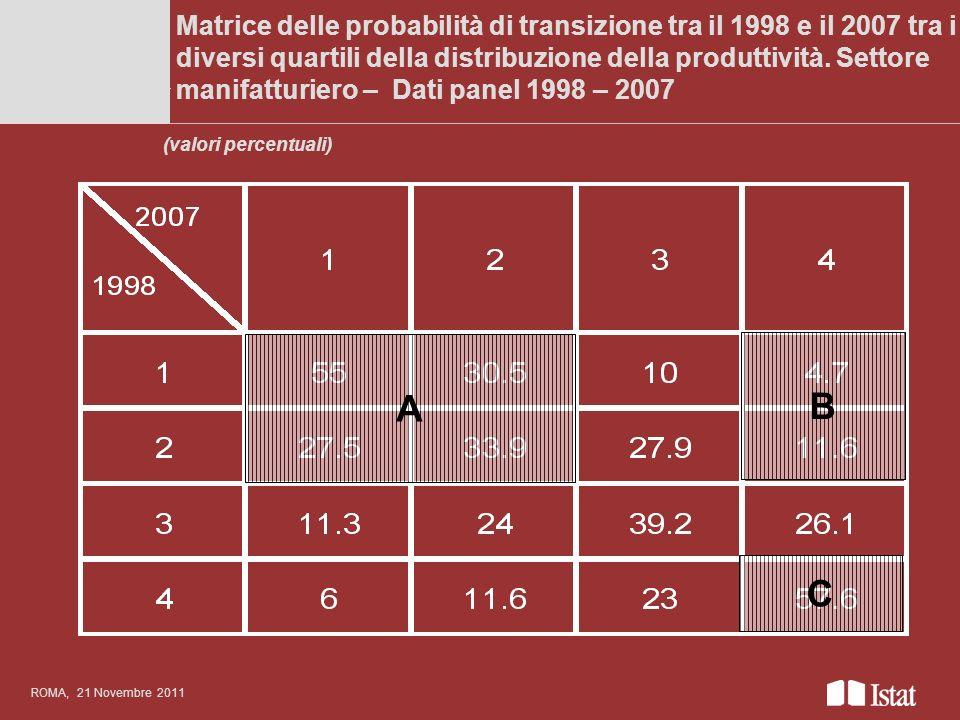 Matrice delle probabilità di transizione tra il 1998 e il 2007 tra i diversi quartili della distribuzione della produttività. Settore manifatturiero –