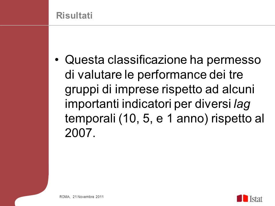 ROMA, 21 Novembre 2011 Questa classificazione ha permesso di valutare le performance dei tre gruppi di imprese rispetto ad alcuni importanti indicator