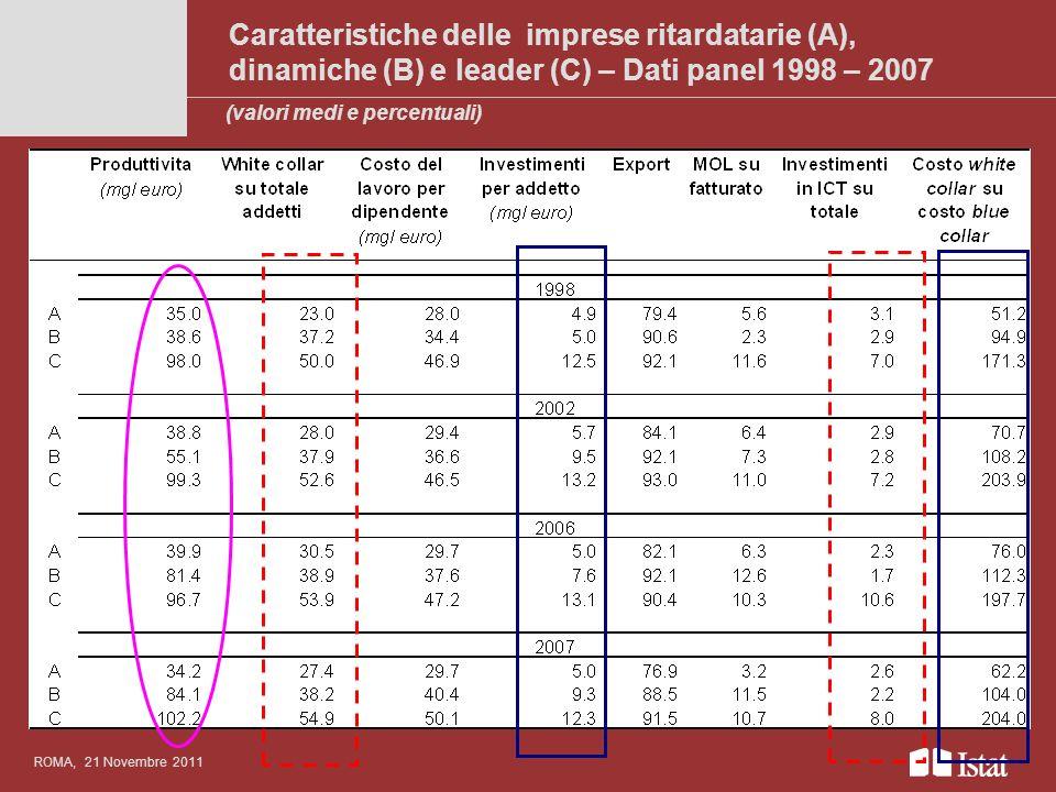 Caratteristiche delle imprese ritardatarie (A), dinamiche (B) e leader (C) – Dati panel 1998 – 2007 Titolo del convegno anche su più righe ROMA, 21 No