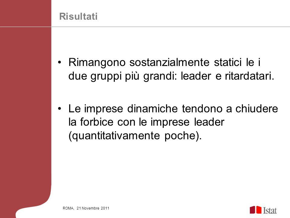 ROMA, 21 Novembre 2011 Rimangono sostanzialmente statici le i due gruppi più grandi: leader e ritardatari. Le imprese dinamiche tendono a chiudere la