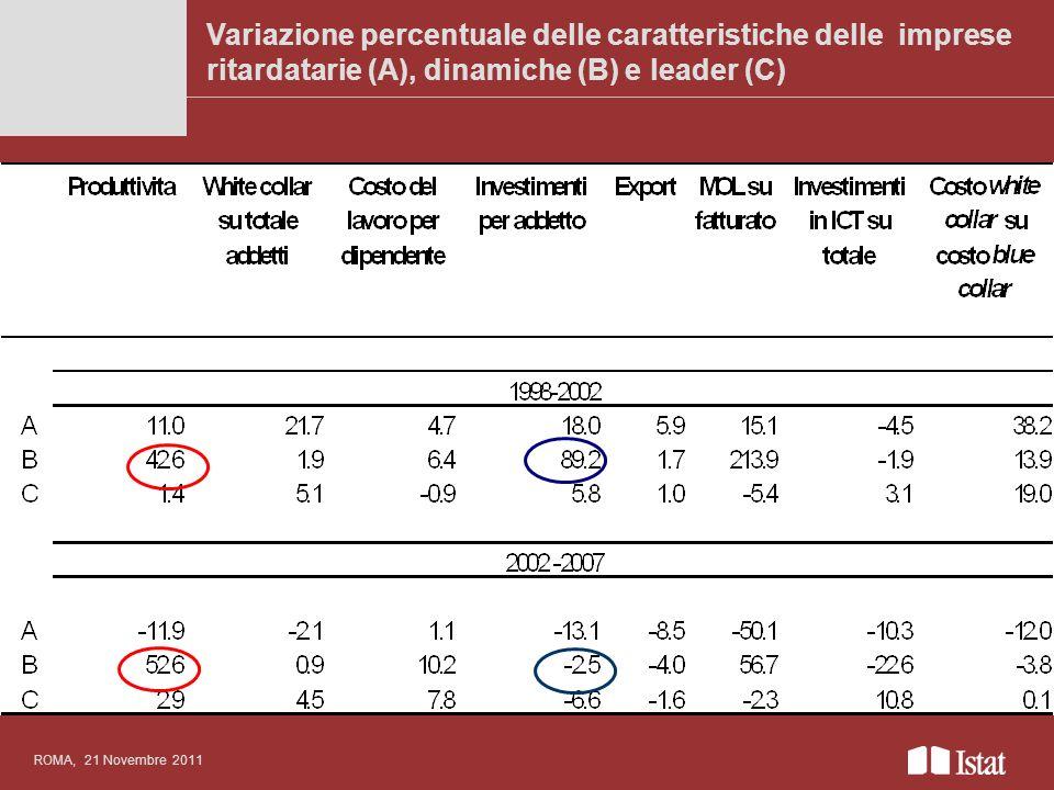 Variazione percentuale delle caratteristiche delle imprese ritardatarie (A), dinamiche (B) e leader (C) Titolo del convegno anche su più righe ROMA, 2
