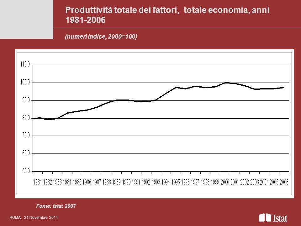 Produttività totale dei fattori, totale economia, anni 1981-2006 Titolo del convegno anche su più righe ROMA, 21 Novembre 2011 (numeri indice, 2000=10