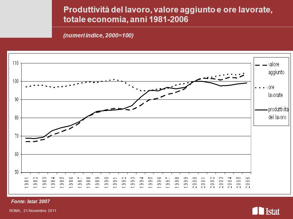 Produttività del lavoro, valore aggiunto e ore lavorate, totale economia, anni 1981-2006 Titolo del convegno anche su più righe ROMA, 21 Novembre 2011