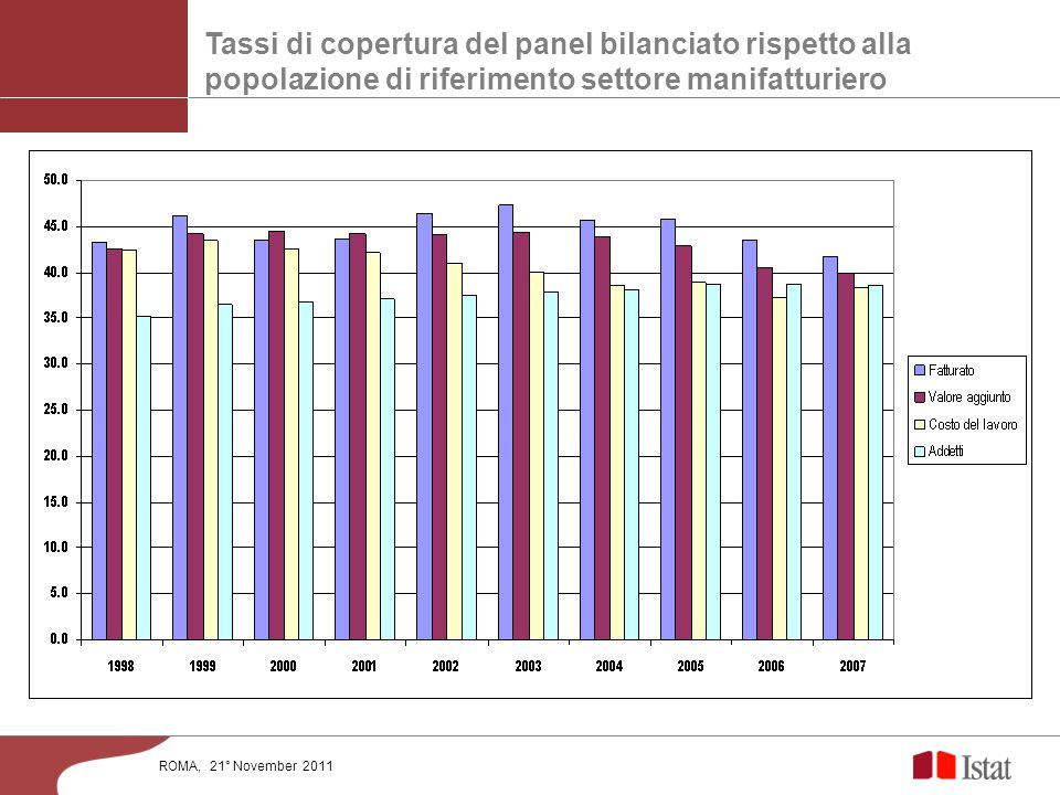 Tassi di copertura del panel bilanciato rispetto alla popolazione di riferimento settore manifatturiero ROMA, 21° November 2011