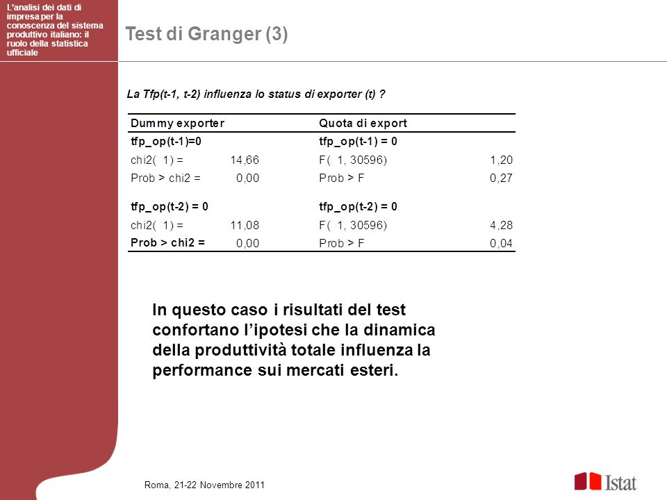 Test di Granger (3) Lanalisi dei dati di impresa per la conoscenza del sistema produttivo italiano: il ruolo della statistica ufficiale Roma, 21-22 No