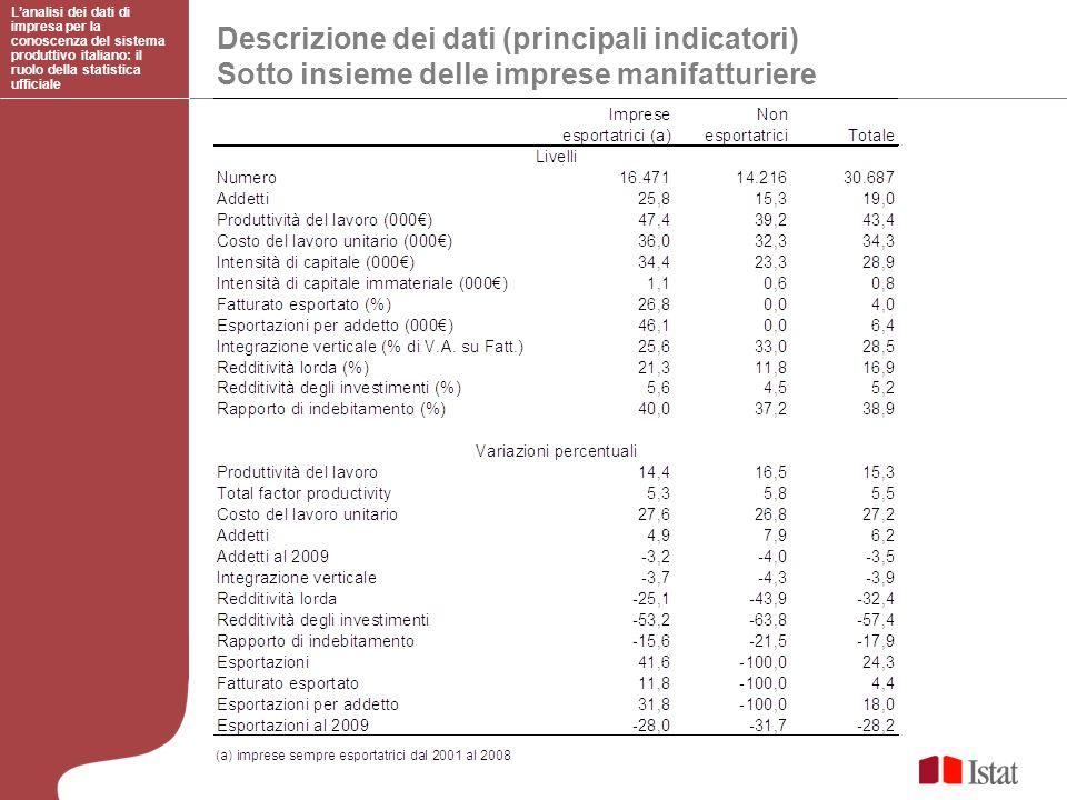Descrizione dei dati (principali indicatori) Sotto insieme delle imprese manifatturiere Lanalisi dei dati di impresa per la conoscenza del sistema pro