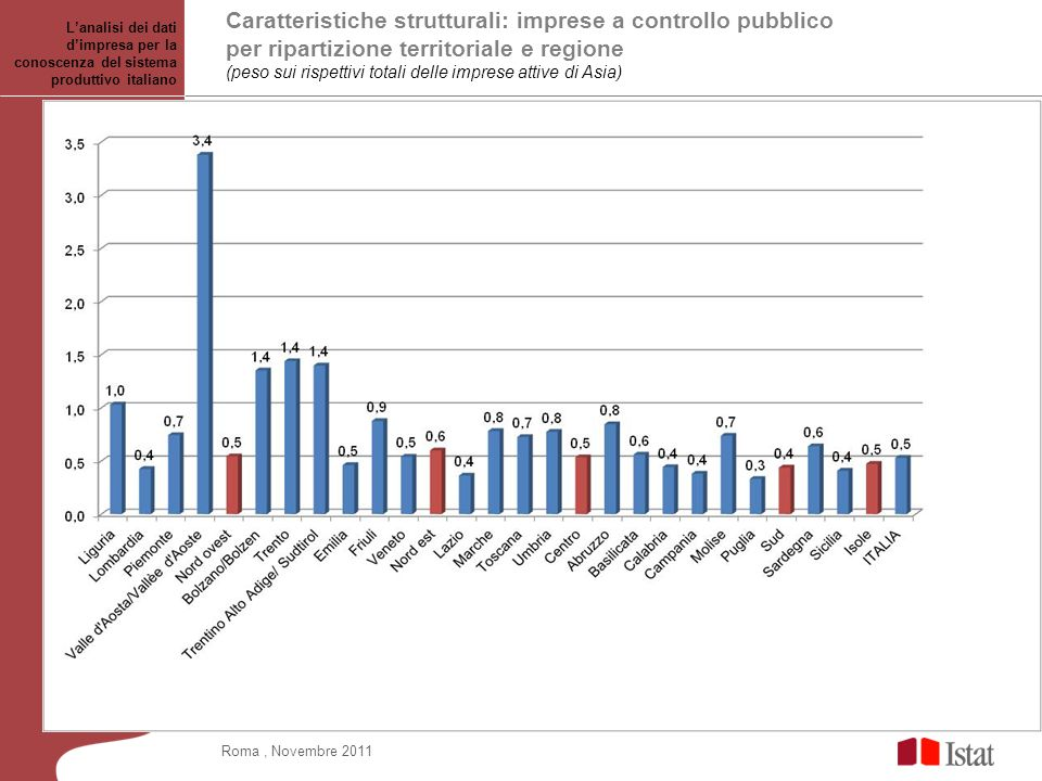 Caratteristiche strutturali: imprese a controllo pubblico per ripartizione territoriale e regione (peso sui rispettivi totali delle imprese attive di