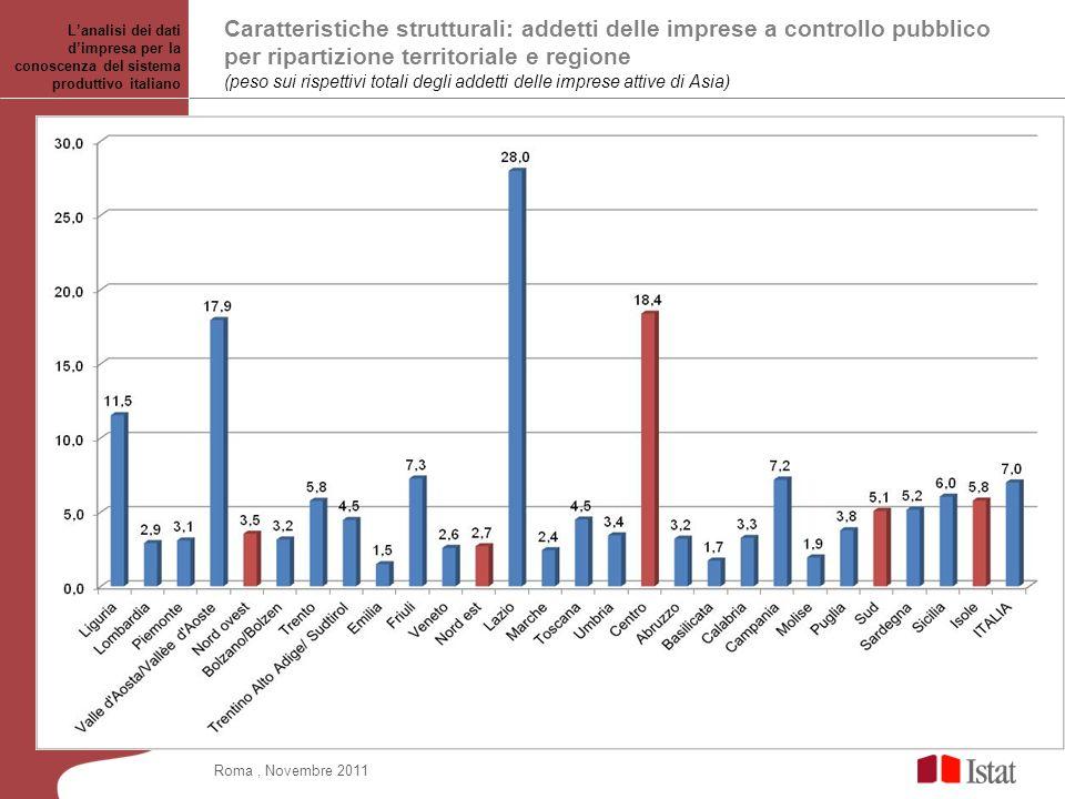 Caratteristiche strutturali: addetti delle imprese a controllo pubblico per ripartizione territoriale e regione (peso sui rispettivi totali degli adde
