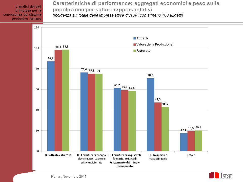 Caratteristiche di performance: aggregati economici e peso sulla popolazione per settori rappresentativi (incidenza sul totale delle imprese attive di