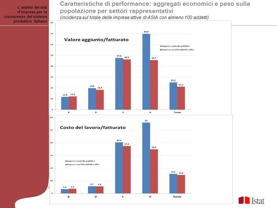 Caratteristiche di performance: aggregati economici e peso sulla popolazione per settori rappresentativi (incidenza sul totale delle imprese attive di ASIA con almeno 100 addetti) Lanalisi dei dati dimpresa per la conoscenza del sistema produttivo italiano Roma, Novembre 2011 (
