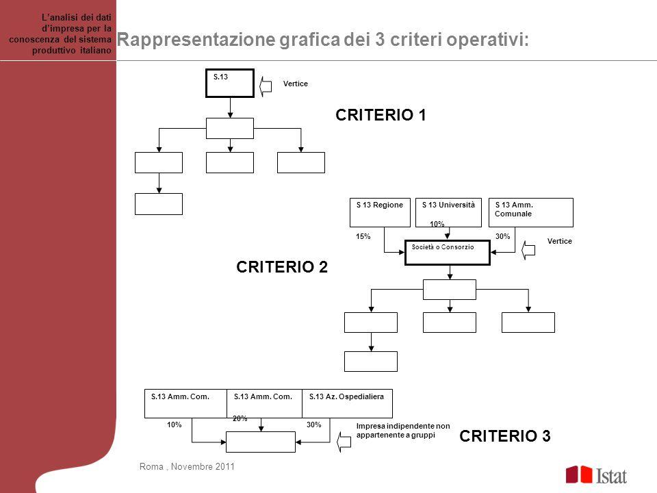 Rappresentazione grafica dei 3 criteri operativi: Società o Consorzio S 13 RegioneS 13 UniversitàS 13 Amm. Comunale Vertice 15% 10% 30% S.13 Vertice S