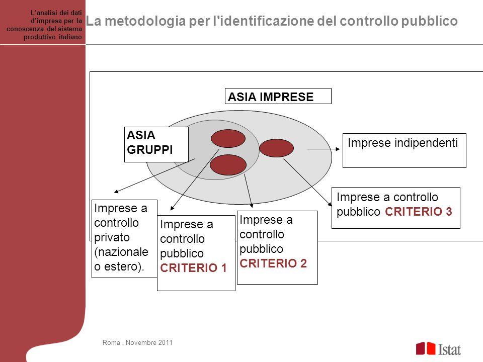 La metodologia per l identificazione del controllo pubblico ASIA GRUPPI ASIA IMPRESE Imprese a controllo pubblico CRITERIO 2 Imprese a controllo privato (nazionale o estero).