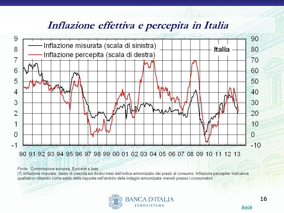 16 Inflazione effettiva e percepita in Italia Fonte: Commissione europea, Eurostat e Isae. (1) Inflazione misurata: tasso di crescita sui dodici mesi