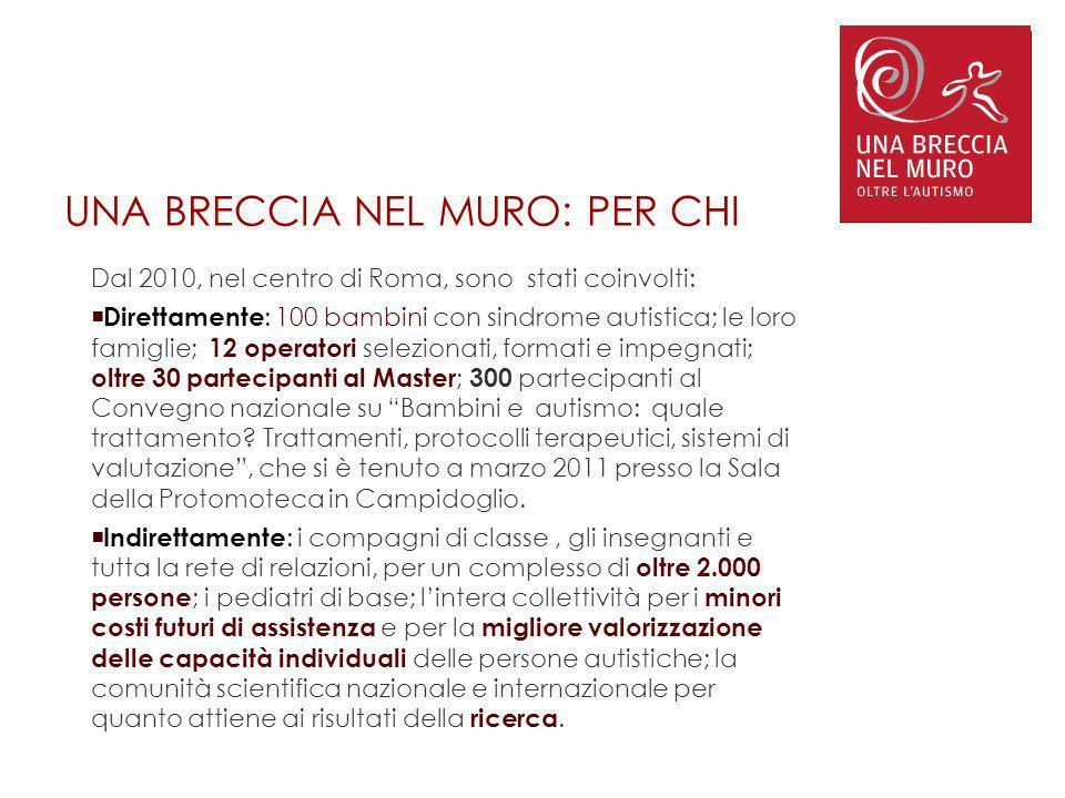 UNA BRECCIA NEL MURO: PER CHI Dal 2010, nel centro di Roma, sono stati coinvolti: Direttamente : 100 bambini con sindrome autistica; le loro famiglie;