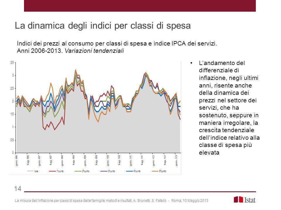 La misura dellinflazione per classi di spesa delle famiglie: metodi e risultati, A. Brunetti, S. Fatello - Roma, 10 Maggio 2013 La dinamica degli indi