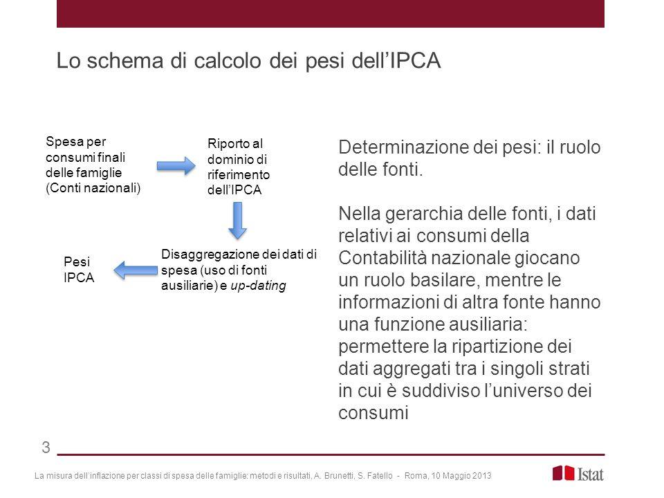 Determinazione dei pesi: il ruolo delle fonti. Nella gerarchia delle fonti, i dati relativi ai consumi della Contabilità nazionale giocano un ruolo ba