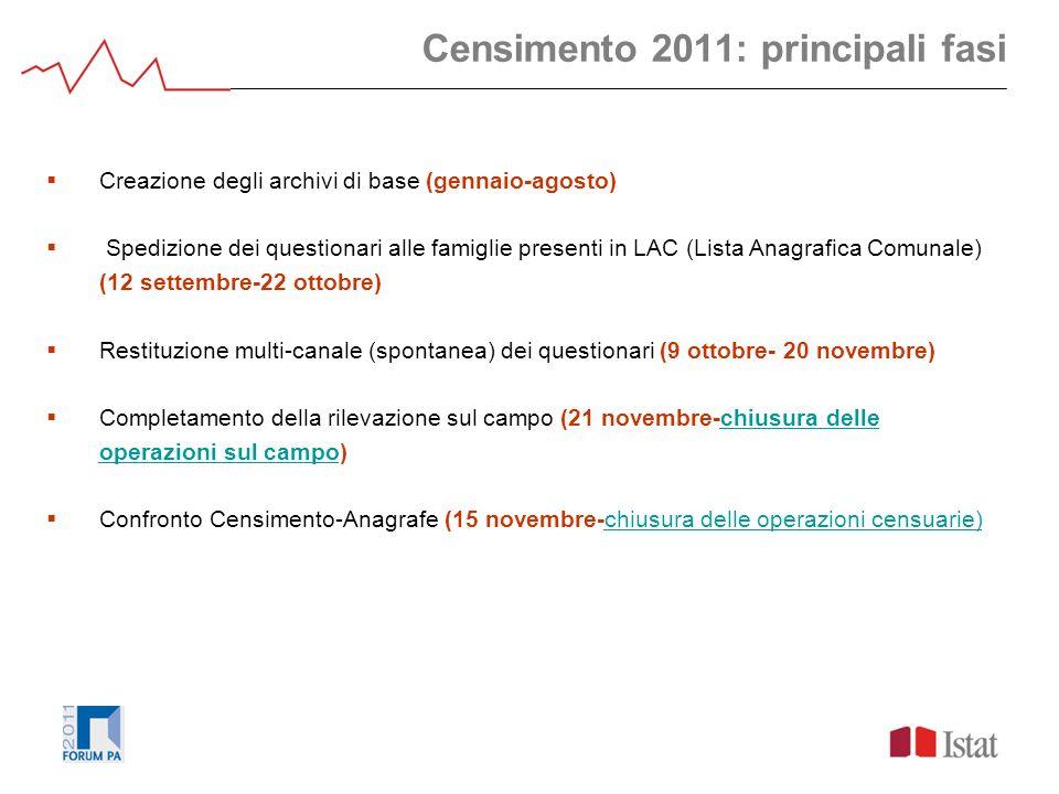 Censimento 2011: principali fasi Creazione degli archivi di base (gennaio-agosto) Spedizione dei questionari alle famiglie presenti in LAC (Lista Anag