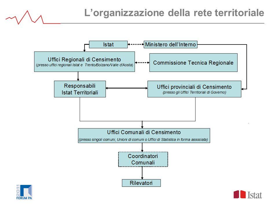 Lorganizzazione della rete territoriale