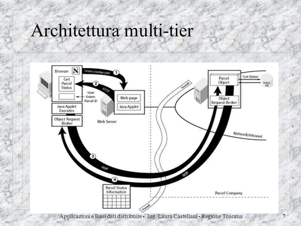 Applicazioni e Basi dati distribuite - Ing. Laura Castellani - Regione Toscana7 Architettura multi-tier