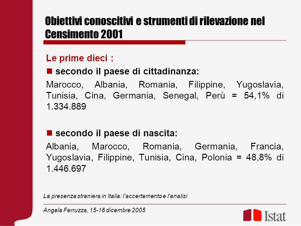 Obiettivi conoscitivi e strumenti di rilevazione nel Censimento 2001 Le prime dieci : secondo il paese di cittadinanza: Marocco, Albania, Romania, Filippine, Yugoslavia, Tunisia, Cina, Germania, Senegal, Perù = 54,1% di 1.334.889 secondo il paese di nascita: Albania, Marocco, Romania, Germania, Francia, Yugoslavia, Filippine, Tunisia, Cina, Polonia = 48,8% di 1.446.697 La presenza straniera in Italia: laccertamento e lanalisi Angela Ferruzza, 15-16 dicembre 2005