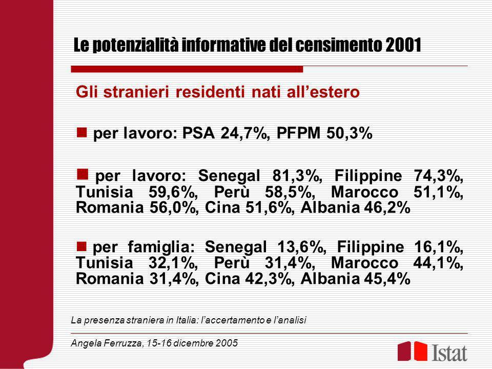 Le potenzialità informative del censimento 2001 Gli stranieri residenti nati allestero per lavoro: PSA 24,7%, PFPM 50,3% per lavoro: Senegal 81,3%, Filippine 74,3%, Tunisia 59,6%, Perù 58,5%, Marocco 51,1%, Romania 56,0%, Cina 51,6%, Albania 46,2% per famiglia: Senegal 13,6%, Filippine 16,1%, Tunisia 32,1%, Perù 31,4%, Marocco 44,1%, Romania 31,4%, Cina 42,3%, Albania 45,4% La presenza straniera in Italia: laccertamento e lanalisi Angela Ferruzza, 15-16 dicembre 2005