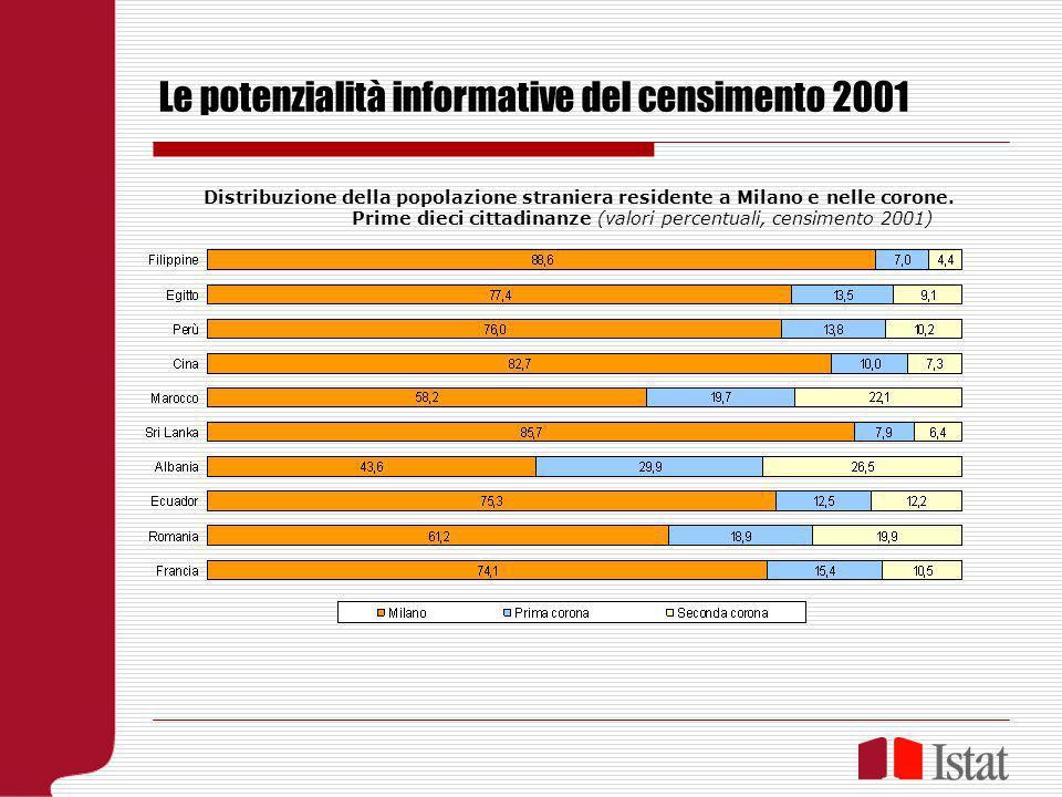 Le potenzialità informative del censimento 2001 Distribuzione della popolazione straniera residente a Milano e nelle corone. Prime dieci cittadinanze