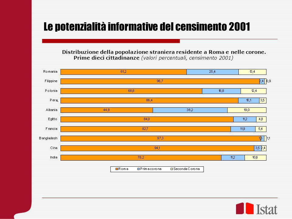Le potenzialità informative del censimento 2001 Distribuzione della popolazione straniera residente a Roma e nelle corone. Prime dieci cittadinanze (v
