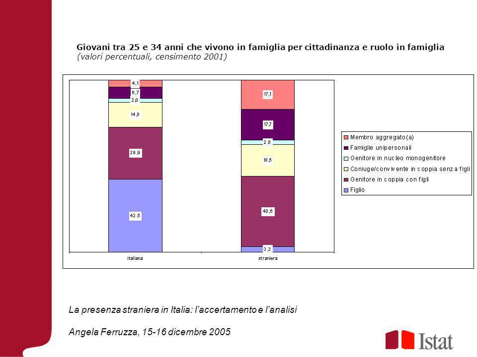 La presenza straniera in Italia: laccertamento e lanalisi Angela Ferruzza, 15-16 dicembre 2005 Giovani tra 25 e 34 anni che vivono in famiglia per cittadinanza e ruolo in famiglia (valori percentuali, censimento 2001)