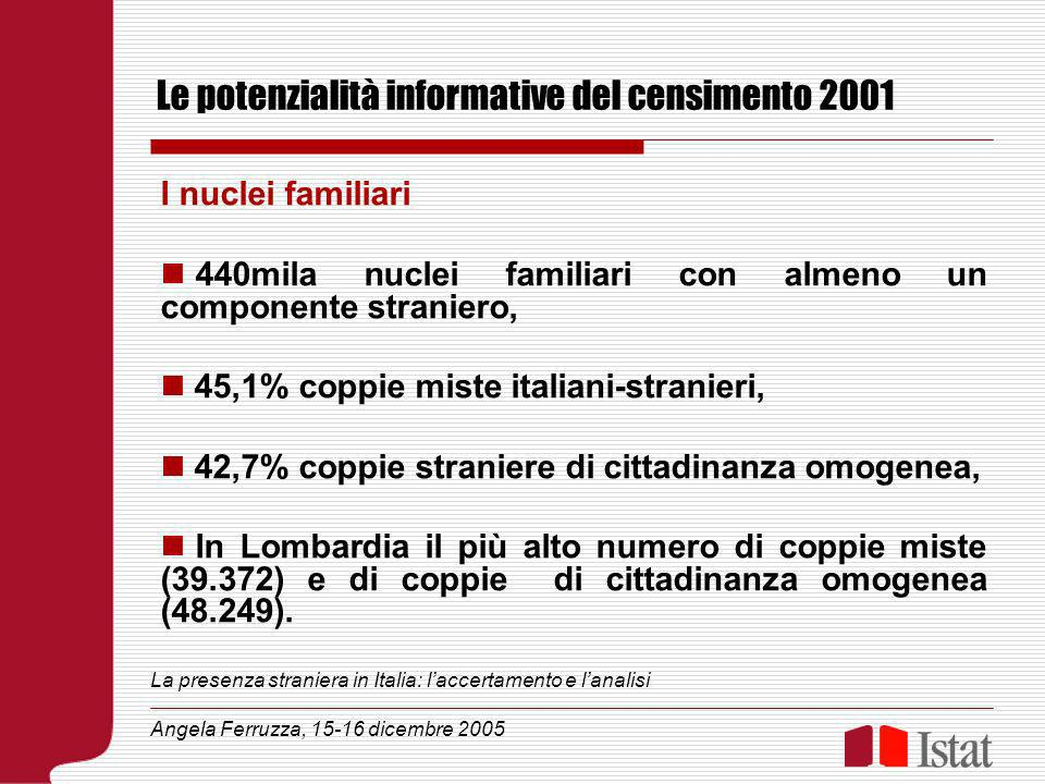Le potenzialità informative del censimento 2001 I nuclei familiari 440mila nuclei familiari con almeno un componente straniero, 45,1% coppie miste italiani-stranieri, 42,7% coppie straniere di cittadinanza omogenea, In Lombardia il più alto numero di coppie miste (39.372) e di coppie di cittadinanza omogenea (48.249).
