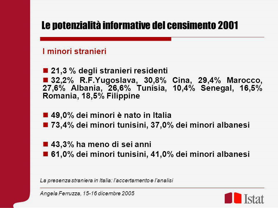 Le potenzialità informative del censimento 2001 I minori stranieri 21,3 % degli stranieri residenti 32,2% R.F.Yugoslava, 30,8% Cina, 29,4% Marocco, 27,6% Albania, 26,6% Tunisia, 10,4% Senegal, 16,5% Romania, 18,5% Filippine 49,0% dei minori è nato in Italia 73,4% dei minori tunisini, 37,0% dei minori albanesi 43,3% ha meno di sei anni 61,0% dei minori tunisini, 41,0% dei minori albanesi La presenza straniera in Italia: laccertamento e lanalisi Angela Ferruzza, 15-16 dicembre 2005