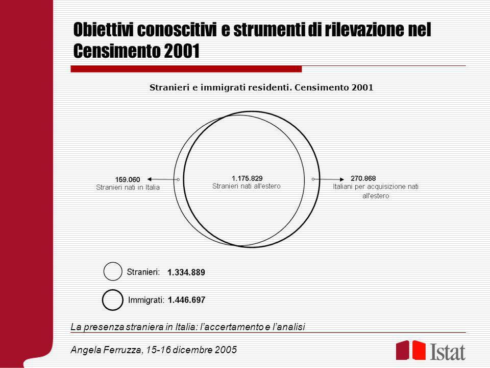 Obiettivi conoscitivi e strumenti di rilevazione nel Censimento 2001 La presenza straniera in Italia: laccertamento e lanalisi Angela Ferruzza, 15-16