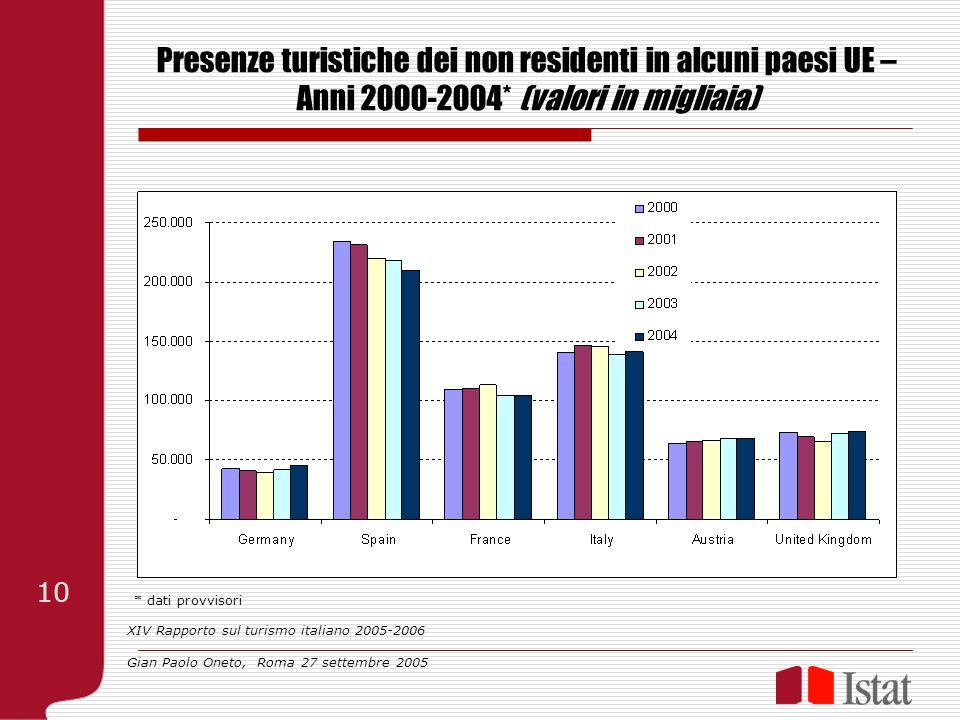 Presenze turistiche dei non residenti in alcuni paesi UE – Anni 2000-2004* (valori in migliaia) * dati provvisori XIV Rapporto sul turismo italiano 2005-2006 Gian Paolo Oneto, Roma 27 settembre 2005 10