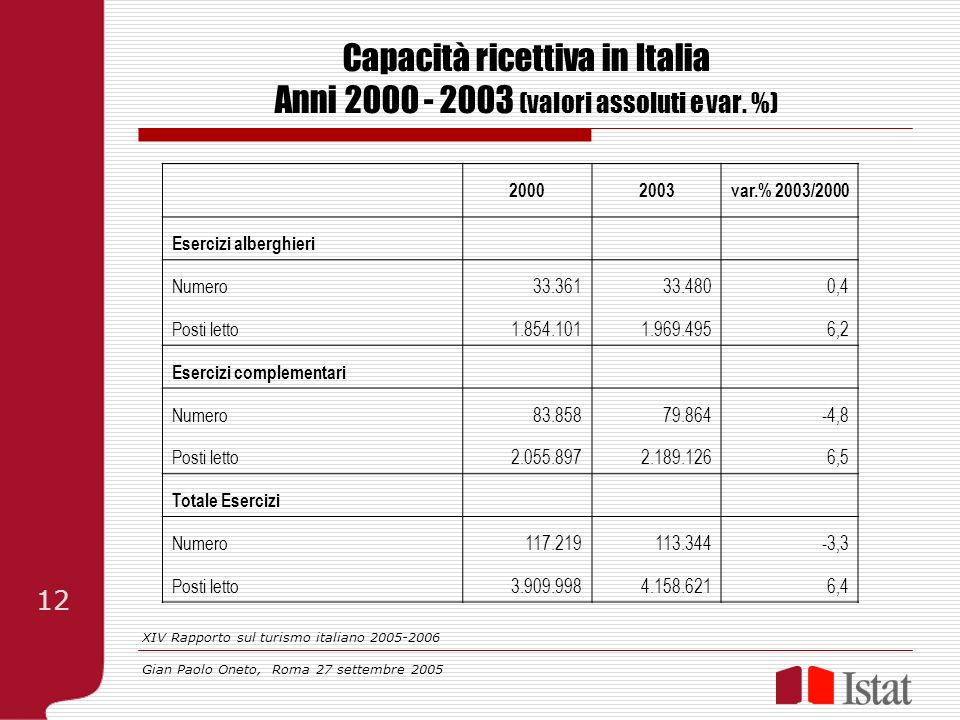 Capacità ricettiva in Italia Anni 2000 - 2003 (valori assoluti e var. %) 20002003var.% 2003/2000 Esercizi alberghieri Numero33.36133.4800,4 Posti lett