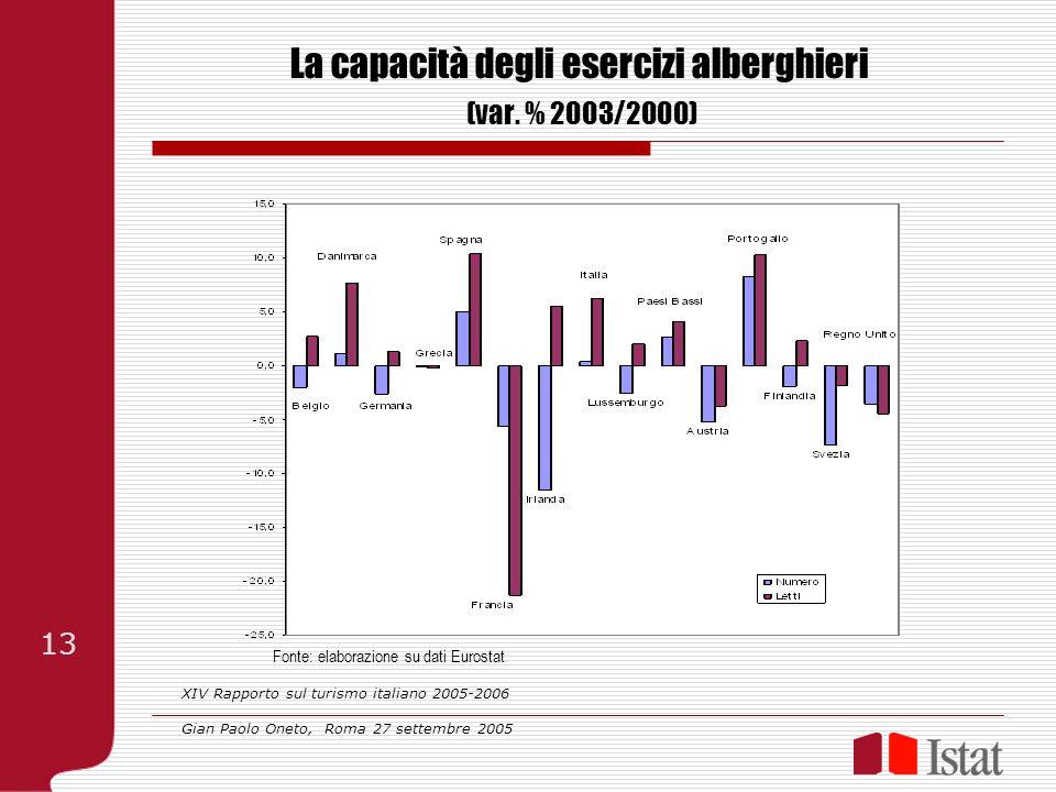 La capacità degli esercizi alberghieri (var. % 2003/2000) Fonte: elaborazione su dati Eurostat XIV Rapporto sul turismo italiano 2005-2006 Gian Paolo
