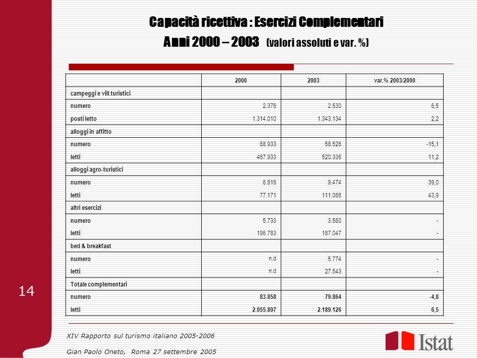 Capacità ricettiva : Esercizi Complementari Anni 2000 – 2003 (valori assoluti e var. %) 20002003var.% 2003/2000 campeggi e vill.turistici numero 2.376