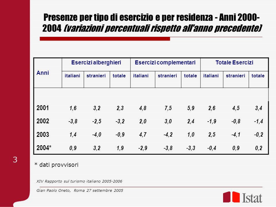Presenze per tipo di esercizio e per residenza - Anni 2000- 2004 (variazioni percentuali rispetto all'anno precedente) Anni Esercizi alberghieriEserci