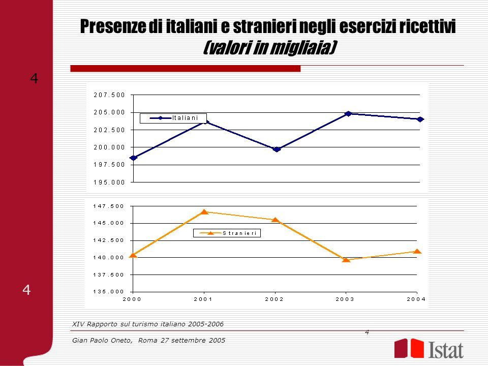 Presenze di italiani e stranieri negli esercizi ricettivi (valori in migliaia) XIV Rapporto sul turismo italiano 2005-2006 4 Gian Paolo Oneto, Roma 27
