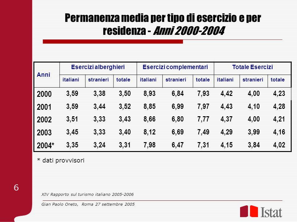 Permanenza media per tipo di esercizio e per residenza - Anni 2000-2004 Anni Esercizi alberghieriEsercizi complementariTotale Esercizi italianistranie