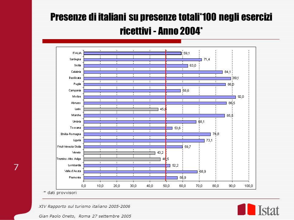 Presenze di italiani su presenze totali*100 negli esercizi ricettivi - Anno 2004* * dati provvisori XIV Rapporto sul turismo italiano 2005-2006 Gian P