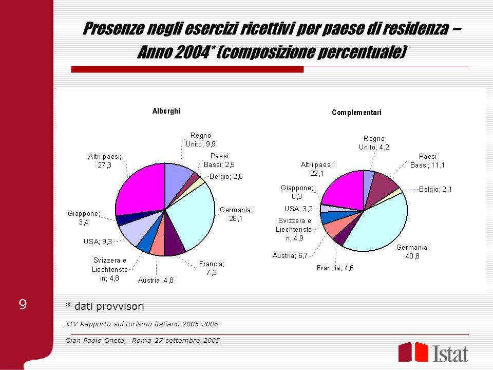Presenze negli esercizi ricettivi per paese di residenza – Anno 2004* (composizione percentuale) * dati provvisori XIV Rapporto sul turismo italiano 2