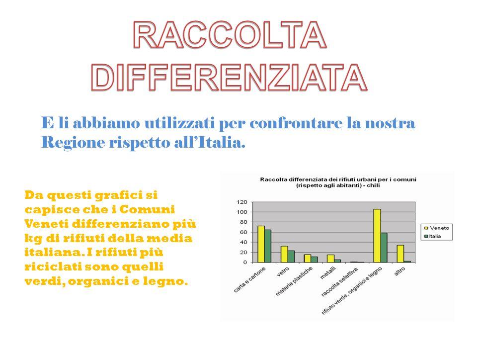 E li abbiamo utilizzati per confrontare la nostra Regione rispetto allItalia. Da questi grafici si capisce che i Comuni Veneti differenziano più kg di