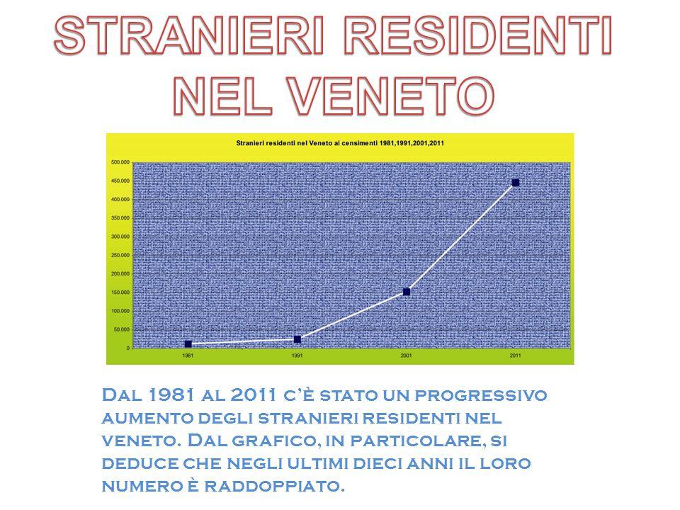 Dal 1981 al 2011 cè stato un progressivo aumento degli stranieri residenti nel veneto. Dal grafico, in particolare, si deduce che negli ultimi dieci a