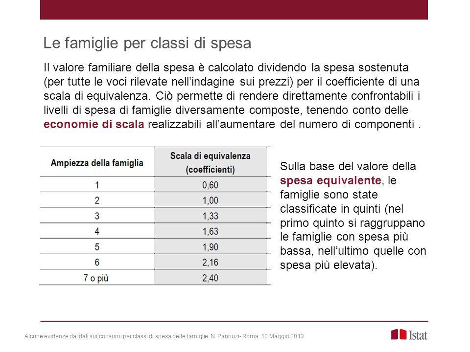 Le famiglie per classi di spesa Il valore familiare della spesa è calcolato dividendo la spesa sostenuta (per tutte le voci rilevate nellindagine sui prezzi) per il coefficiente di una scala di equivalenza.